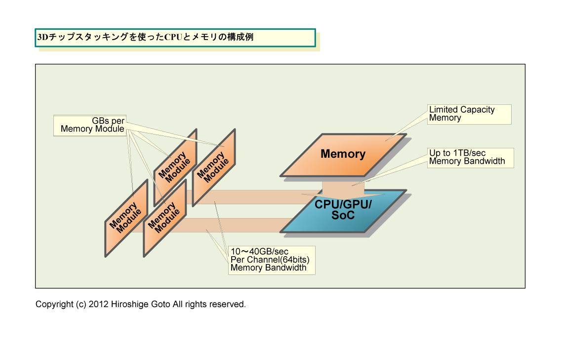 """DRAMのスタック         <br>PDF版は<a href=""""/video/pcw/docs/526/857/p15.pdf"""">こちら</a>"""