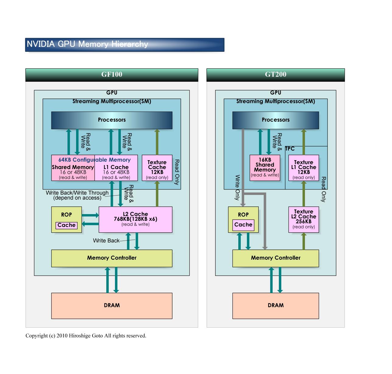"""NVIDIA GPUのメモリ階層         <br>PDF版は<a href=""""/video/pcw/docs/526/857/p17.pdf"""">こちら</a>"""