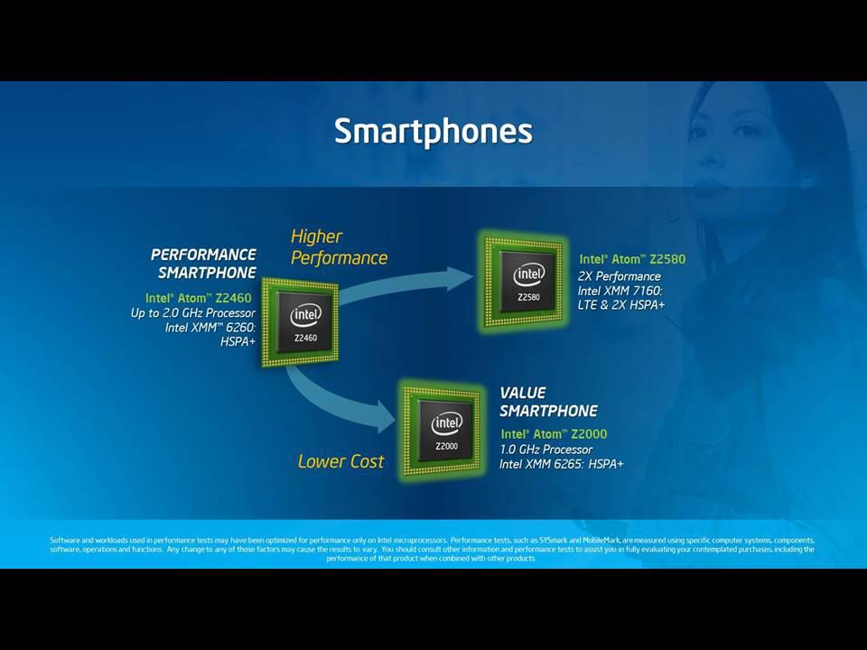 IntelのAtomロードマップ