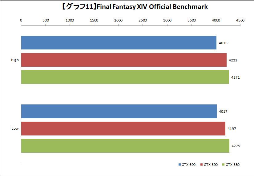 【グラフ11】Final Fantasy XIV Official Benchmark