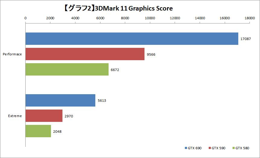 【グラフ2】3DMark 11 Graphics Score