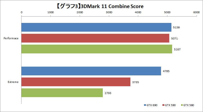 【グラフ3】3DMark 11 Combine Score