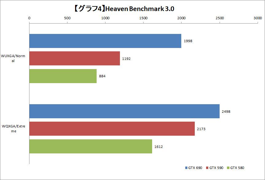 【グラフ4】Heaven Benchmark 3.0