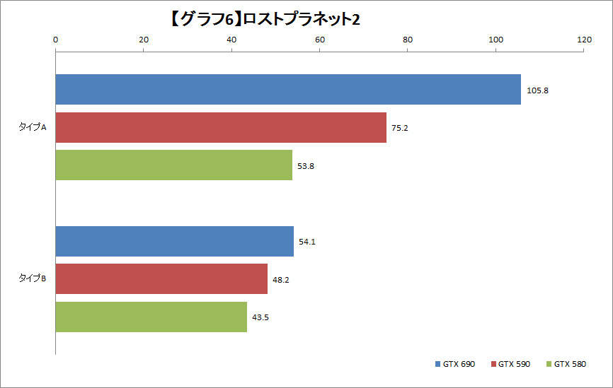 【グラフ6】ロストプラネット2
