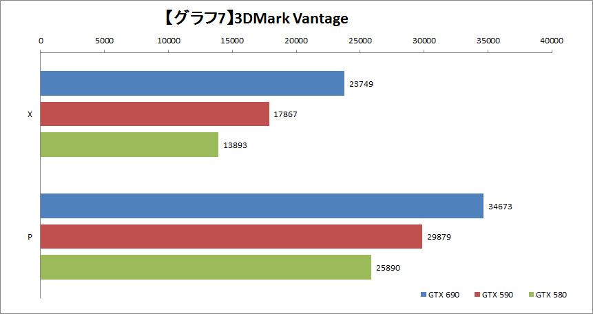 【グラフ7】3DMark Vantage Score