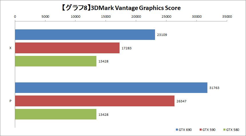 【グラフ8】3DMark Vantage Graphics Score