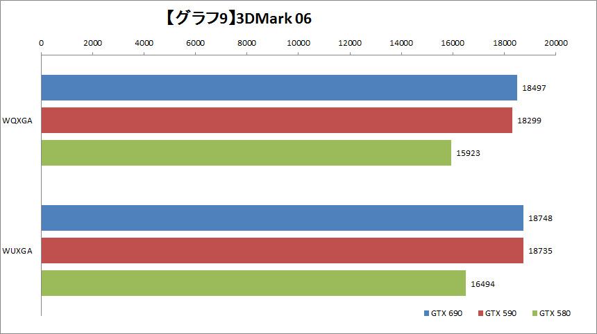 【グラフ9】3DMark06 Score