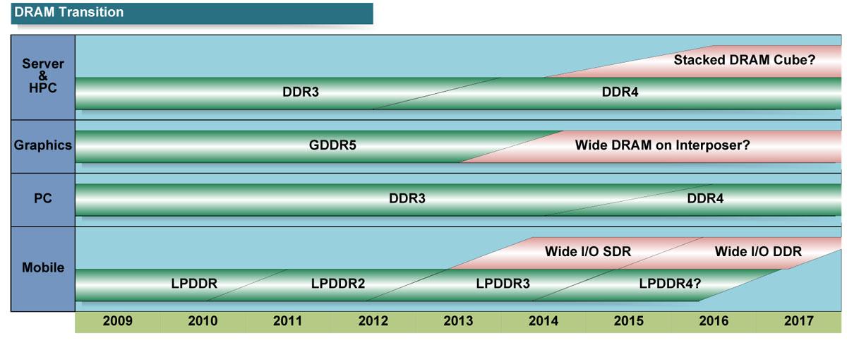 "DRAM技術動向(PDF版は<a href=""/video/pcw/docs/531/800/p01.pdf"">こちら</a>)"