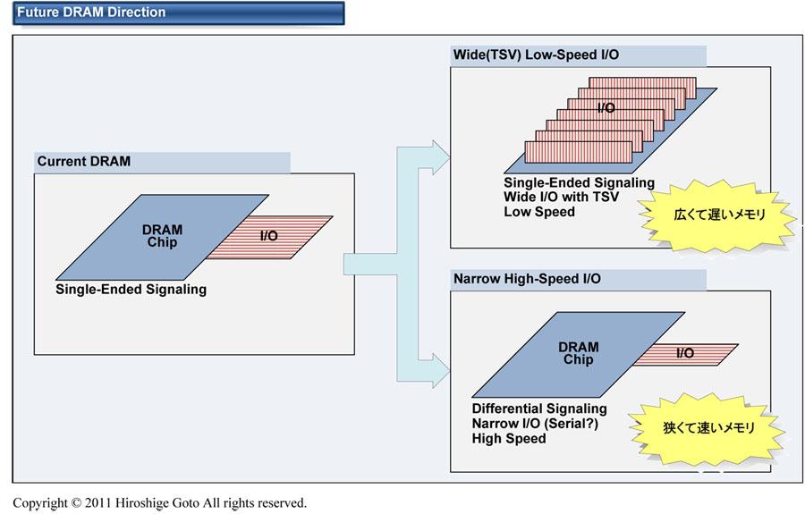 """将来のDRAMの方向(PDF版は<a href=""""/video/pcw/docs/531/800/p02.pdf"""">こちら</a>)"""