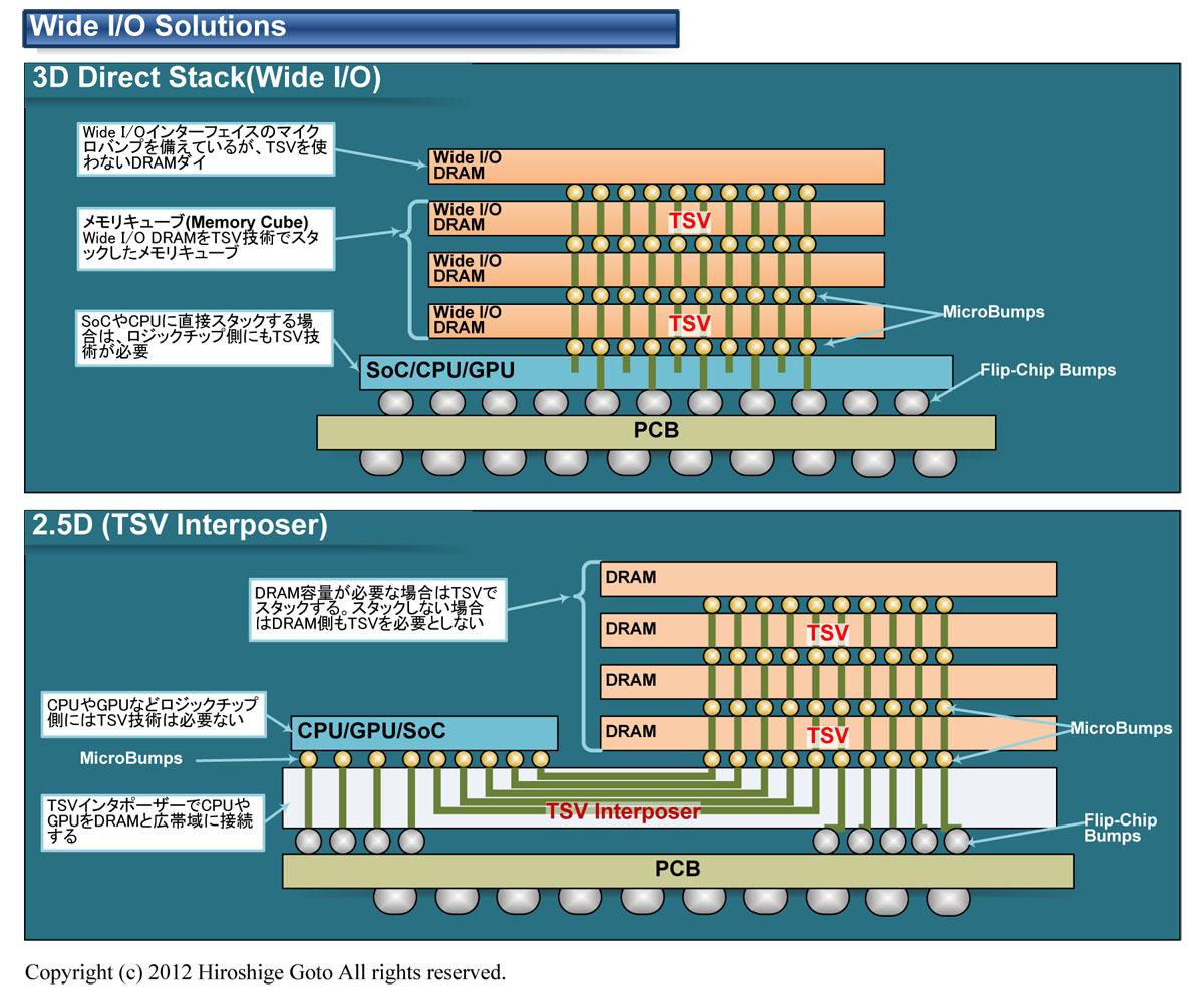 "3Dスタックと2.5D TSV Interposer(PDF版は<a href=""/video/pcw/docs/531/800/p06.pdf"">こちら</a>)"