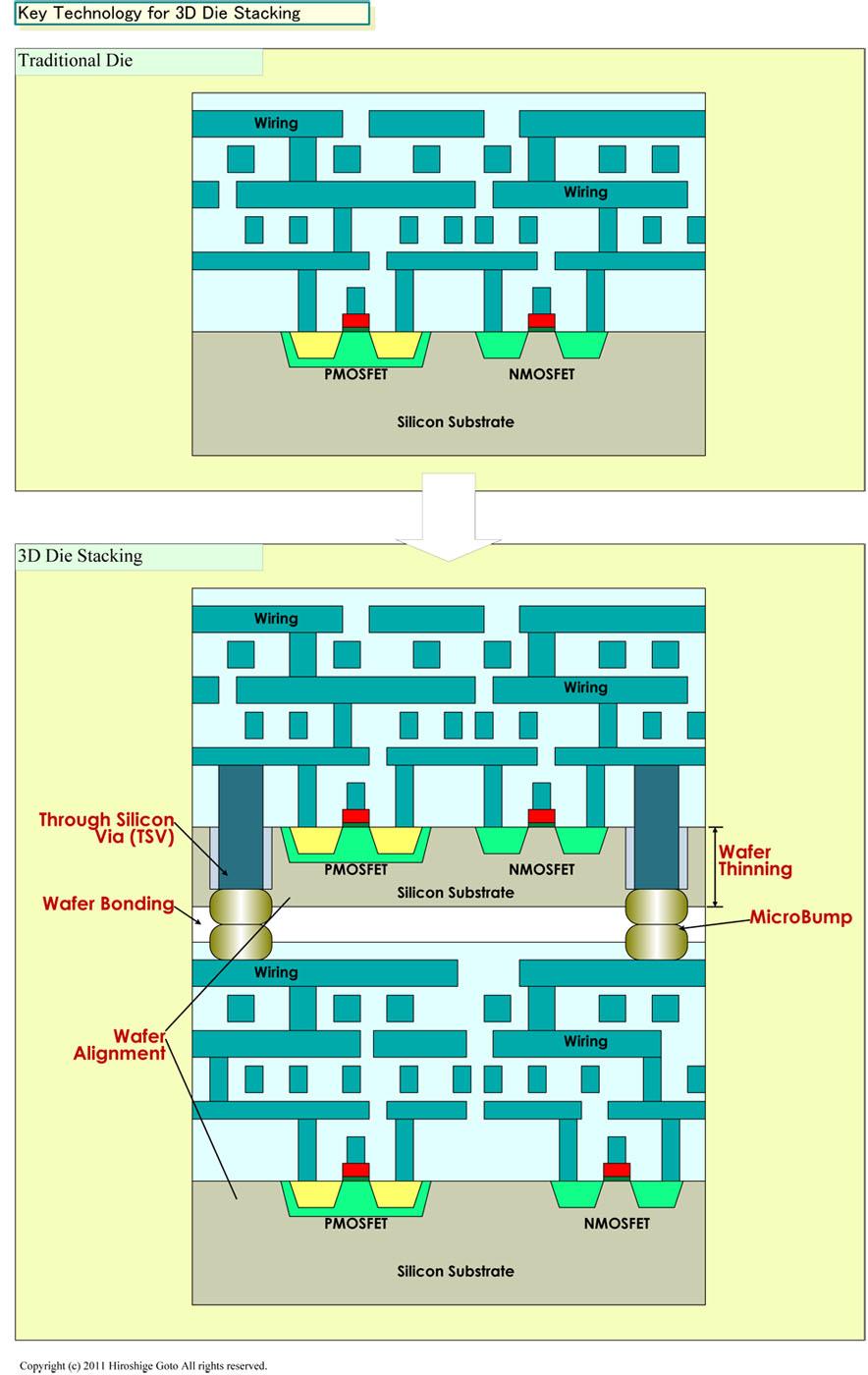 TSVの基本技術(PDF版はこちら)