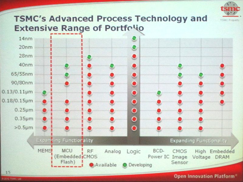 TSMCのポートフォリオ
