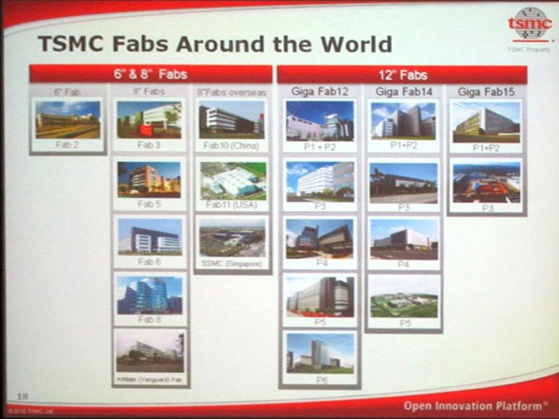TSMCのファブ