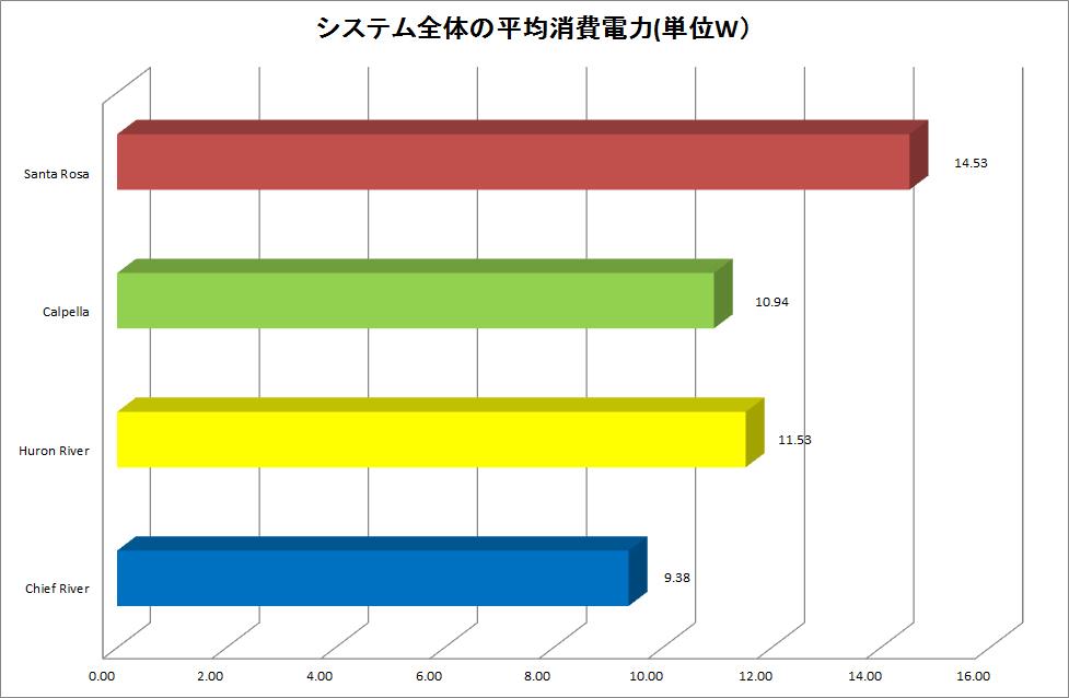 【グラフ1】各世代の平均消費電力