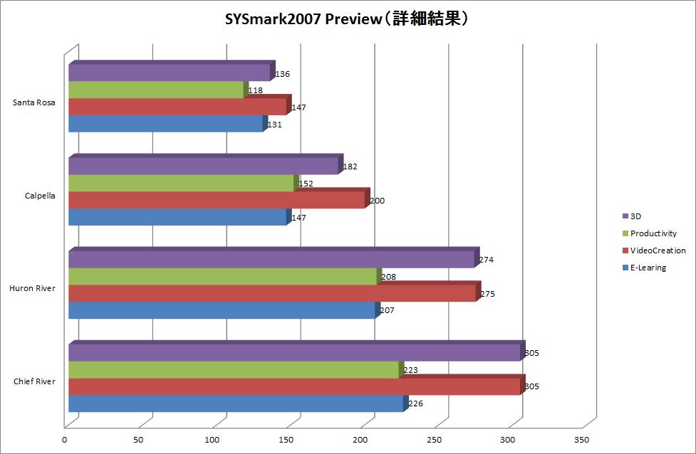 【グラフ3】SYSmark2007 Preview 1.06の詳細結果