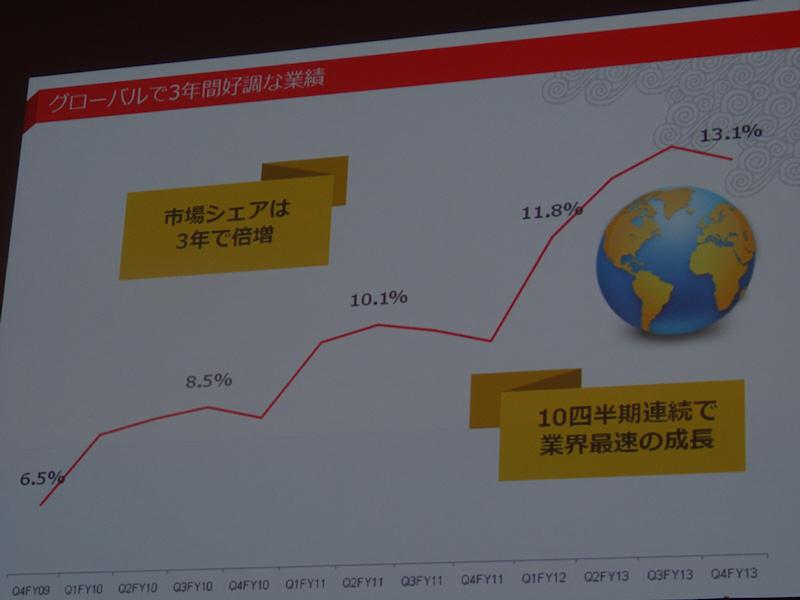 世界シェアは過去3年で2倍に