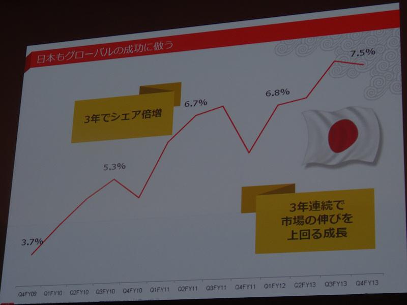 日本でも単独シェアが2倍に伸びた
