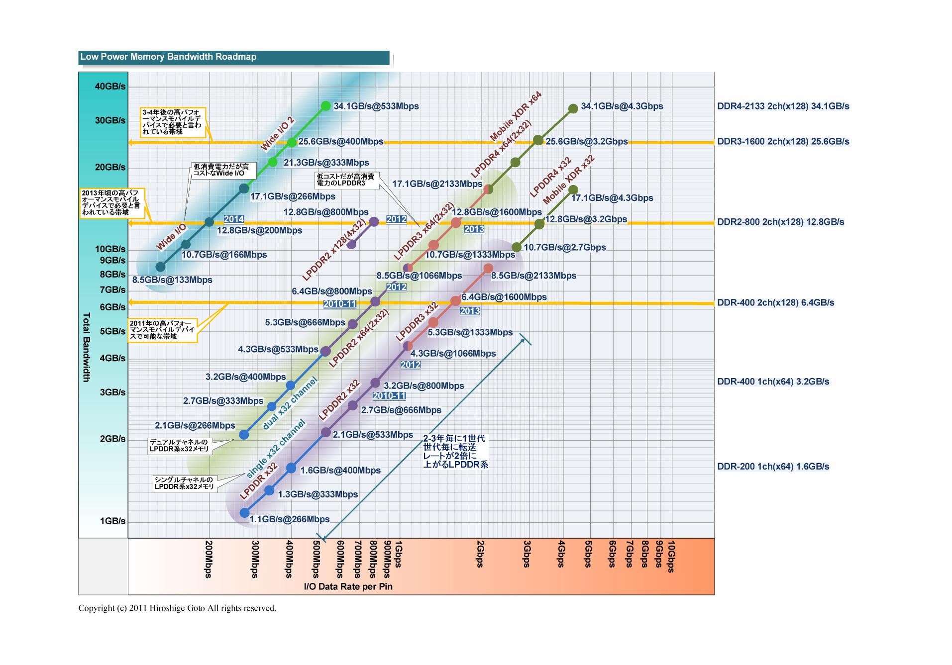 """モバイル向けメモリのバス幅         <br>PDF版は<a href=""""/video/pcw/docs/537/604/p1.pdf"""">こちら</a>"""