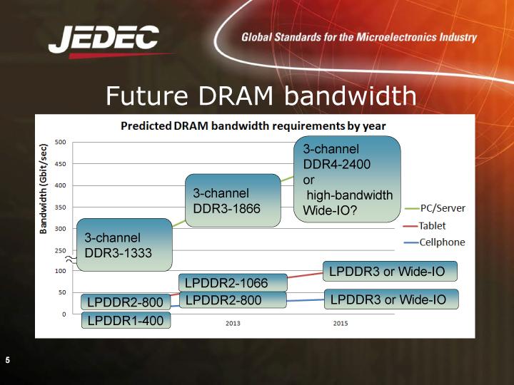 DRAMのバス幅推移