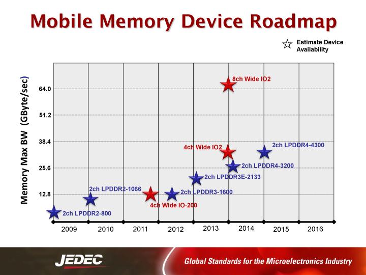 モバイル向けメモリのバス幅