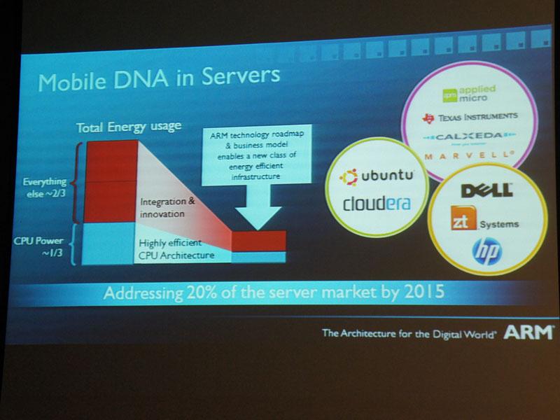サーバー市場でも消費電力が注目されるようになっているため、ARMプロセッサのサーバーへの注目が集まっている。すでにDellやHPなどが取り組んでおり、2015年までにはサーバーの20%を占めると予測されている