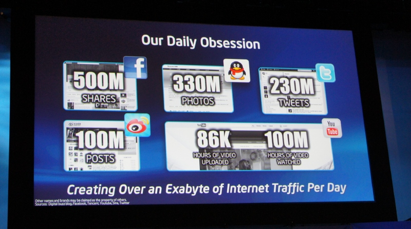 FacebookやTwitter、写真投稿などにより、インターネットのトラフィック(データ量)は1日で1EBにも達している