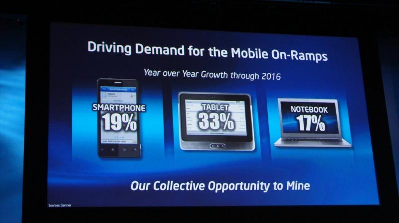 スマートフォン、タブレット、ノートPCなどが今後の成長を支える