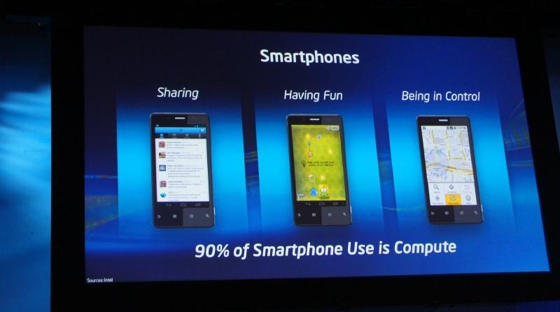 スマートフォンの使い方の90%はすでにデータ処理