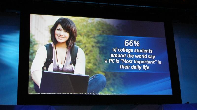 CISCOの調査によれば、学生の66%までがPCが最も重要なデバイスであると述べているという