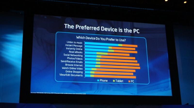 コンテンツを何を利用して楽しむかという調査結果。PCはかなりの重要な部分を占めている