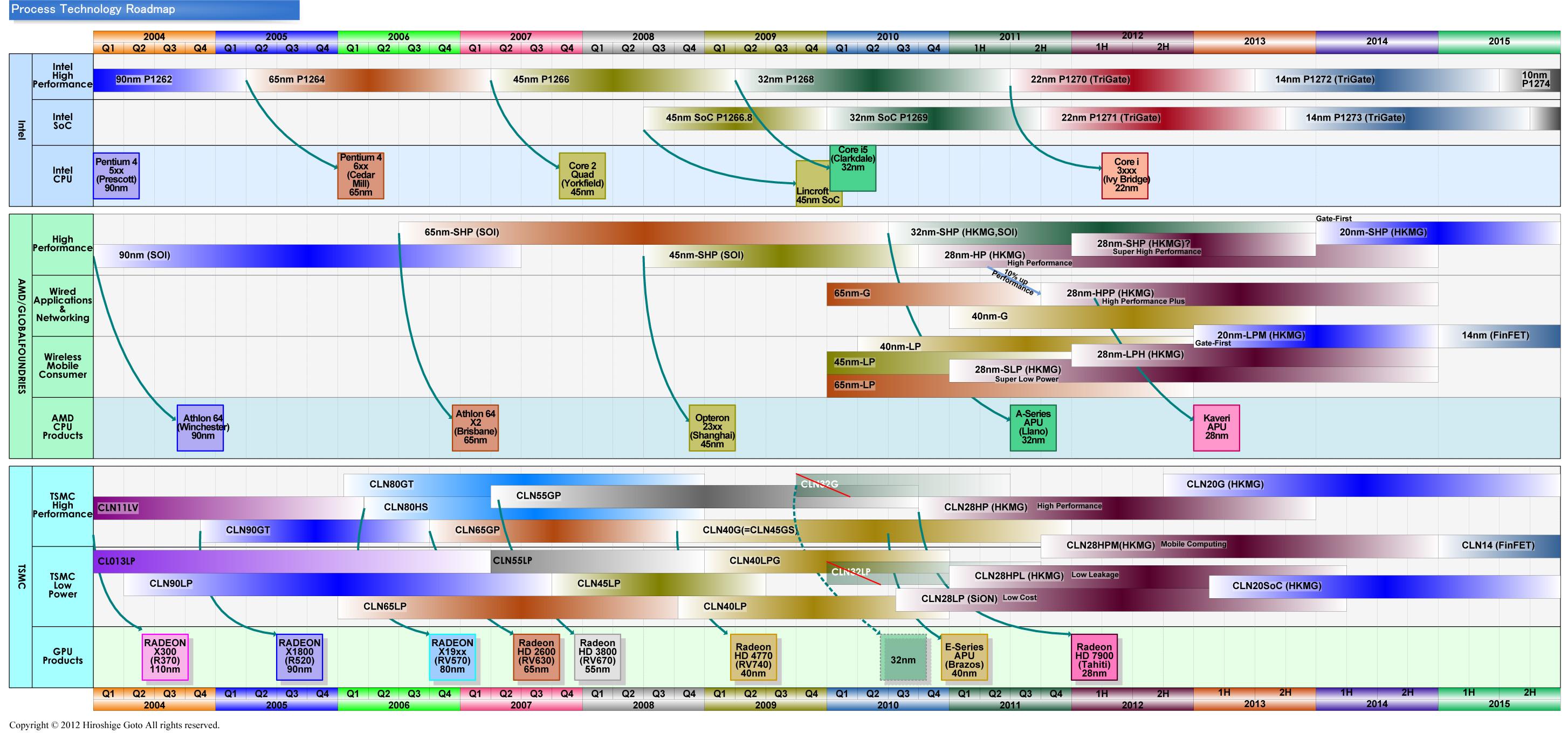 """ファウンダリ企業のプロセスロードマップ<br>PDF版は<a href=""""/video/pcw/docs/538/586/p6.pdf"""">こちら</a>"""