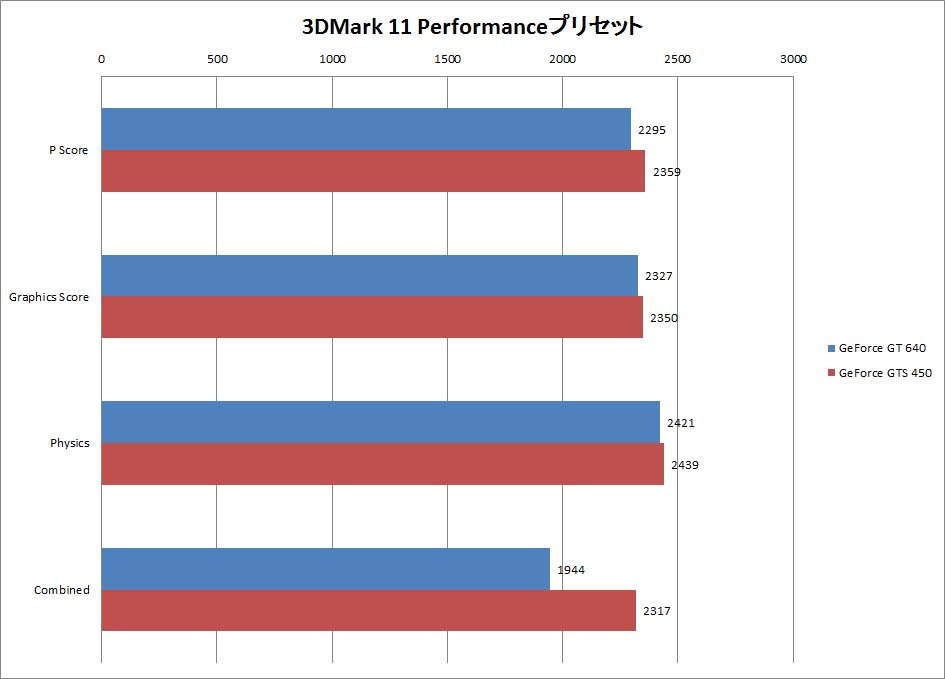 【グラフ1】3DMark 11