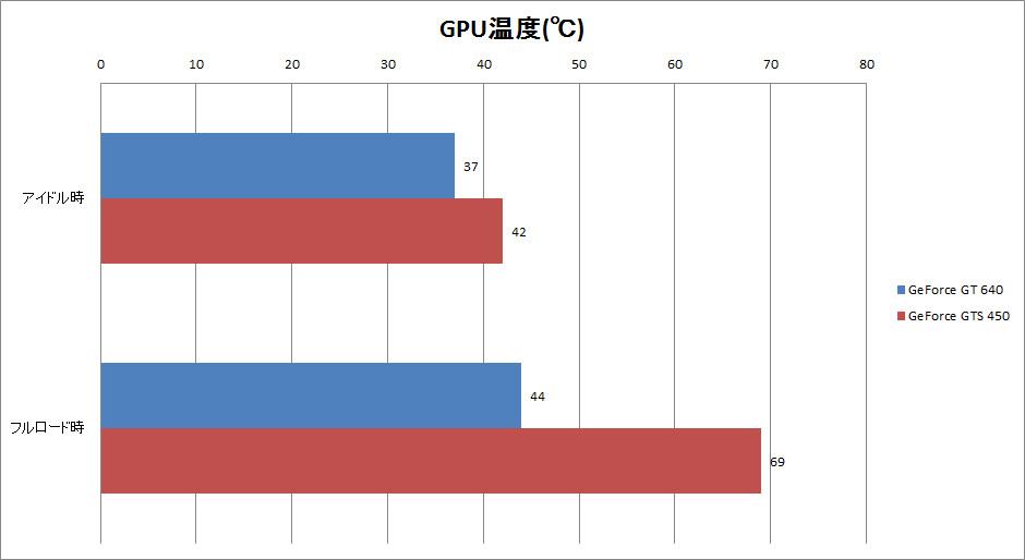 【グラフ10】GPU温度