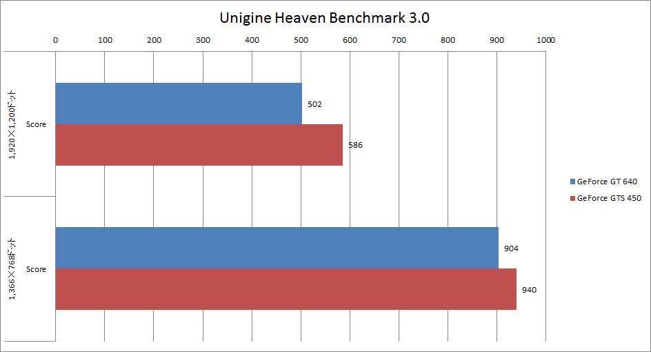 【グラフ2】Heaven Benchmark 3.0スコア