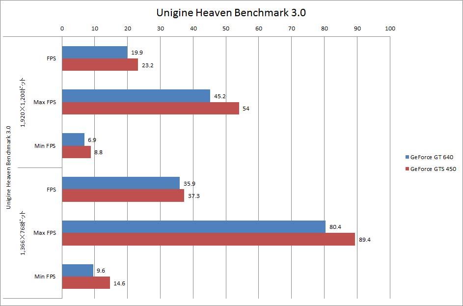 【グラフ3】Heaven Benchmark 3.0フレームレート