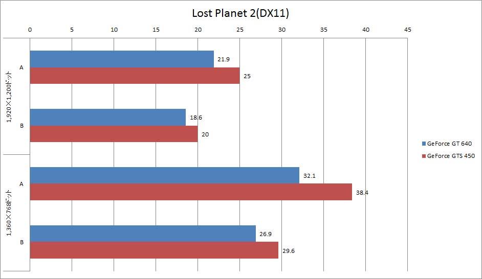 【グラフ4】Lost Planet 2(DX11)ベンチマーク