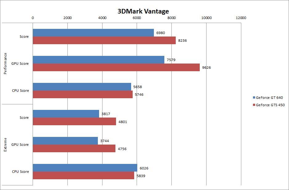【グラフ5】3DMark Vantage