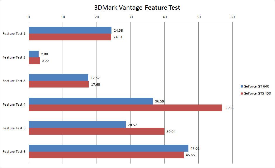 【グラフ6】3DMark Vantage Feature Test