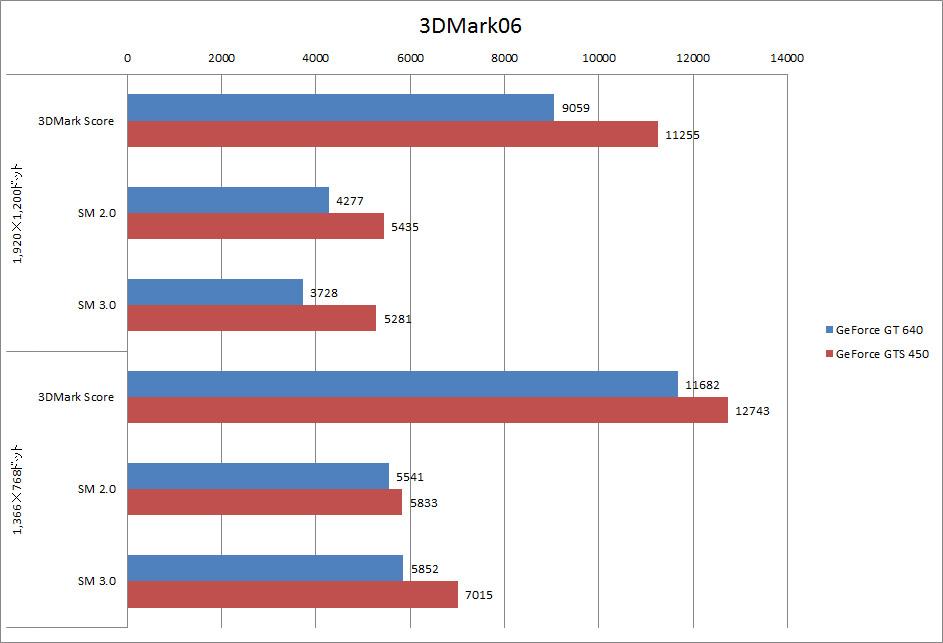 【グラフ7】3DMark06