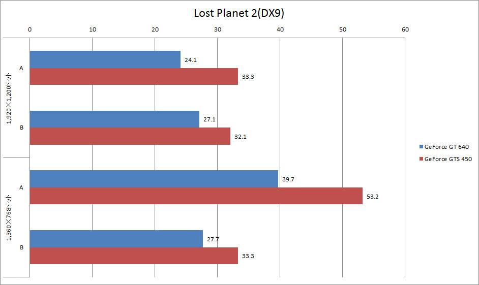 【グラフ8】Lost Planet 2(DX9)ベンチマーク