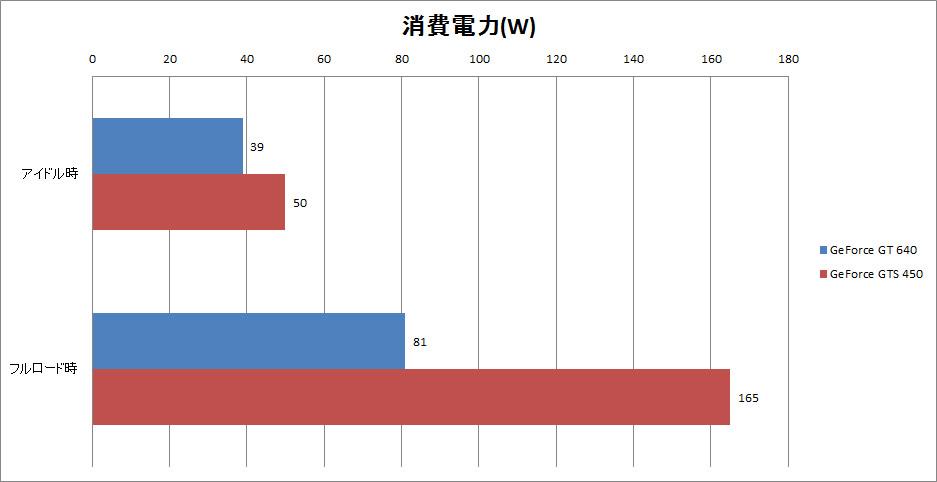 【グラフ9】消費電力