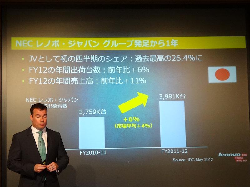2012年度は国内出荷台数、売上高とも伸び、過去最高シェアを獲得