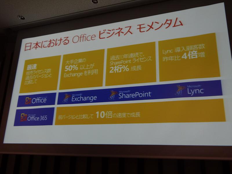 Office 2010は日本で好調な成績を収めた