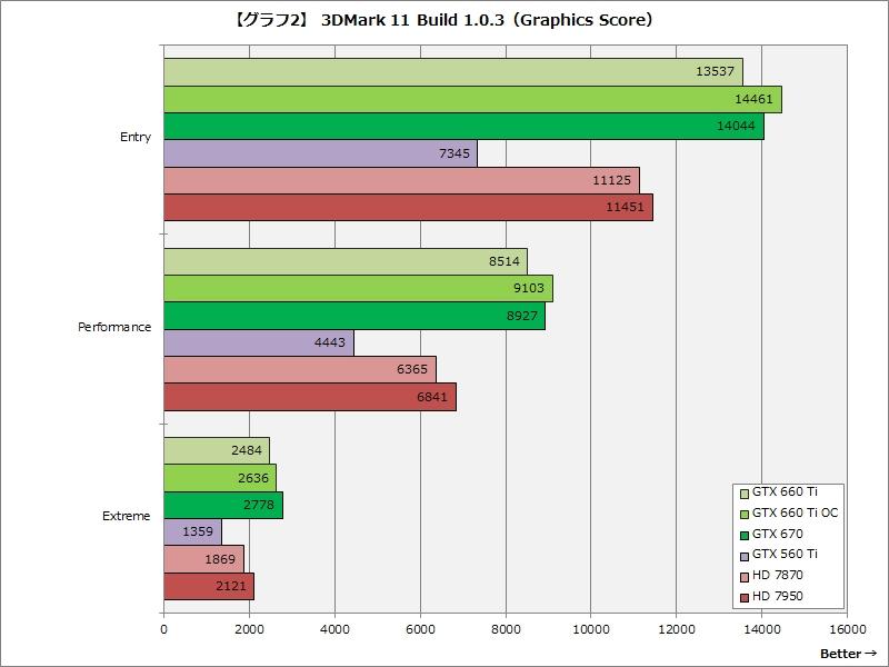【グラフ2】3DMark 11 Build 1.0.3(Graphics Score)