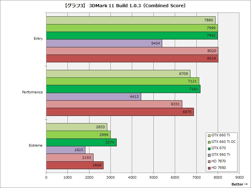 【グラフ3】3DMark 11 Build 1.0.3(Combined Score)