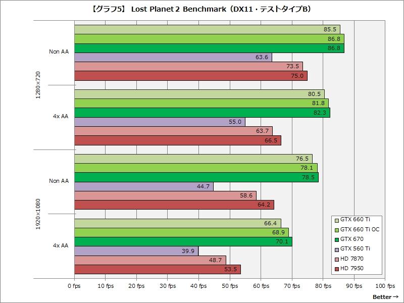 【グラフ5】Lost Planet 2 Benchmark(DX11・テストタイプB)