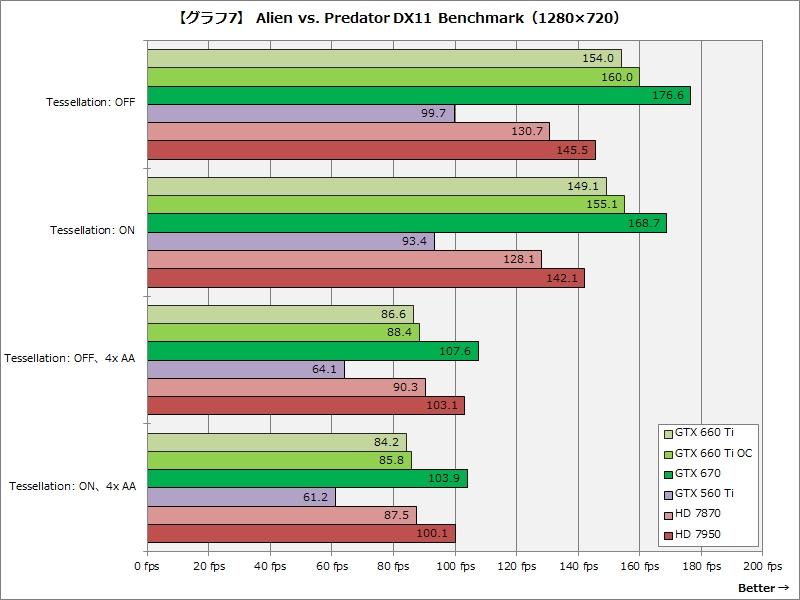 【グラフ7】Alien vs. Predator DX11 Benchmark(1,280×720)