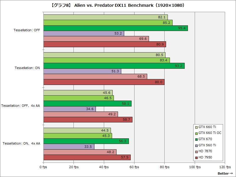 【グラフ8】Alien vs. Predator DX11 Benchmark(1,920×1,080)