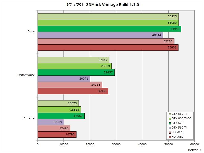 【グラフ9】3DMark Vantage Build 1.1.0