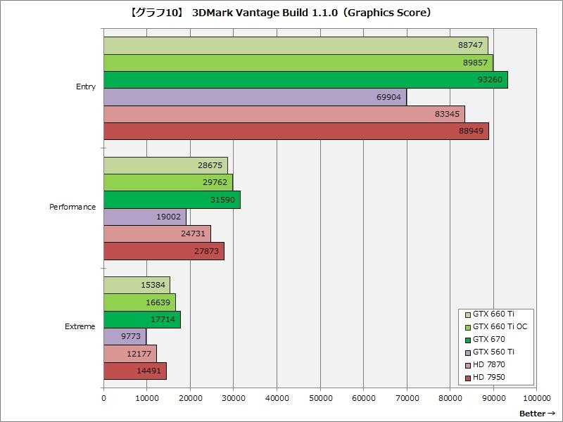 【グラフ10】3DMark Vantage Build 1.1.0(Graphics Score)